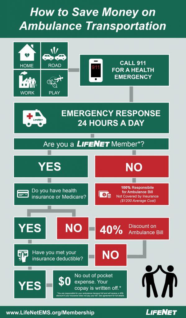 LifeNet Ambulance Membership Plan